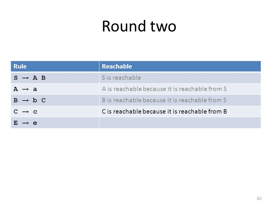 Round two 60 RuleReachable S → A B S is reachable A → aA → a A is reachable because it is reachable from S B → b CB → b C B is reachable because it is reachable from S C → cC → c C is reachable because it is reachable from B E → eE → e