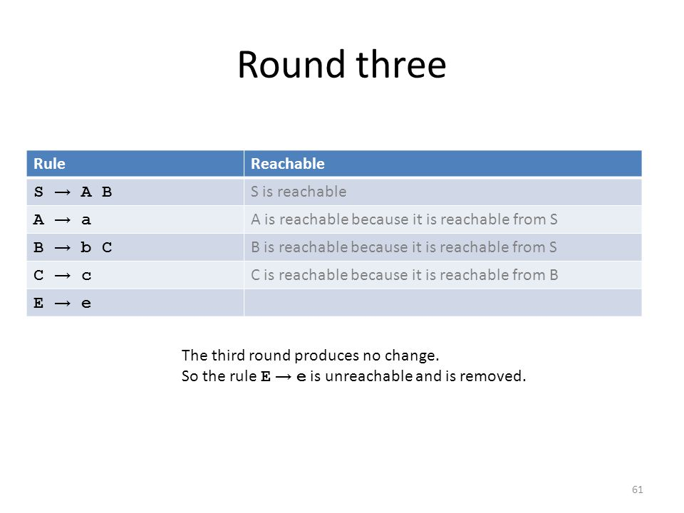 Round three 61 RuleReachable S → A B S is reachable A → aA → a A is reachable because it is reachable from S B → b CB → b C B is reachable because it is reachable from S C → cC → c C is reachable because it is reachable from B E → eE → e The third round produces no change.