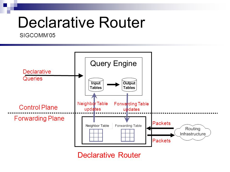 Declarative Router Declarative Queries Control Plane Forwarding Plane Query Engine Forwarding Table updates SIGCOMM'05 Neighbor Table updates Packets