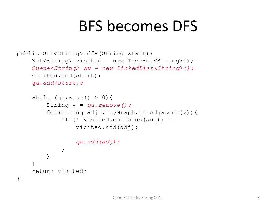 BFS becomes DFS public Set dfs(String start){ Set visited = new TreeSet (); Queue qu = new LinkedList (); visited.add(start); qu.add(start); while (qu.size() > 0){ String v = qu.remove(); for(String adj : myGraph.getAdjacent(v)){ if (.