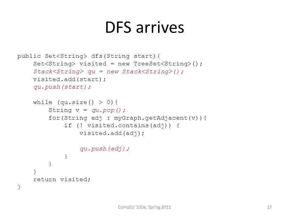 DFS arrives public Set dfs(String start){ Set visited = new TreeSet (); Stack qu = new Stack (); visited.add(start); qu.push(start); while (qu.size() > 0){ String v = qu.pop(); for(String adj : myGraph.getAdjacent(v)){ if (.