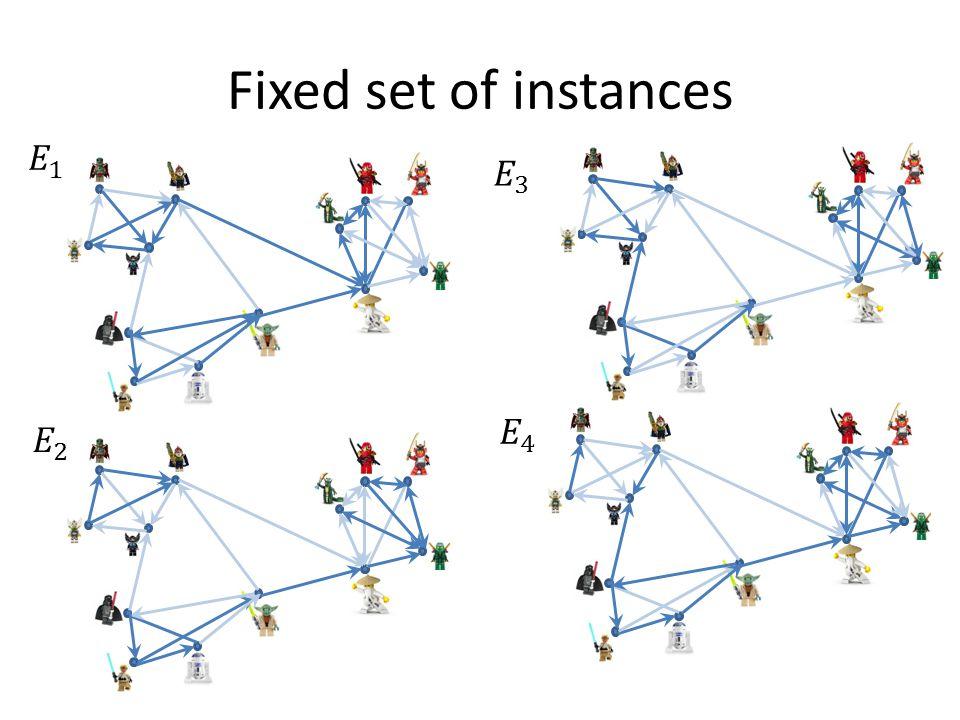 Fixed set of instances