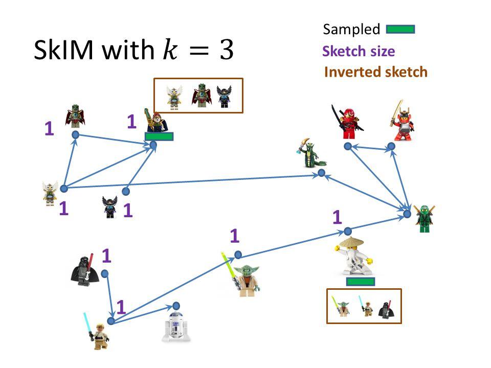 Sampled Sketch size Inverted sketch 1 1 1 1 1 1 1 1