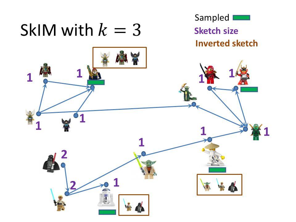 Sampled Sketch size Inverted sketch 1 1 2 2 1 1 1 1 1 1 1 1