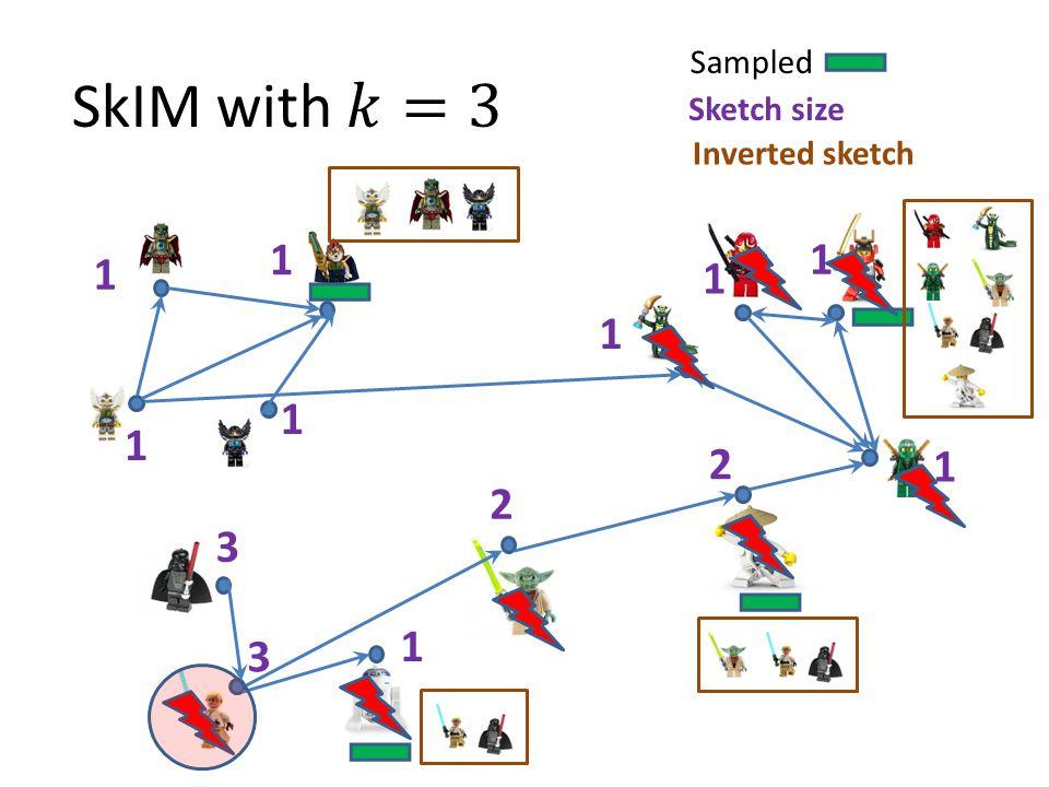 Sampled Sketch size Inverted sketch 2 2 3 3 1 1 1 1 1 1 1 1 1