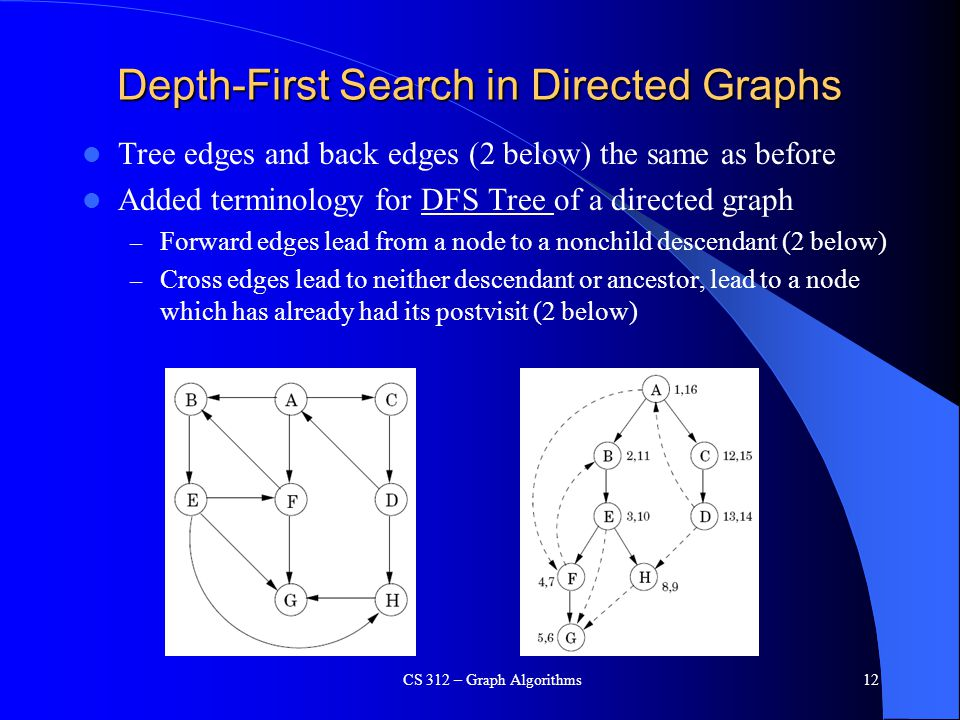 Depth-First Search in Directed Graphs Tree edges and back edges (2 below) the same as before Added terminology for DFS Tree of a directed graph – Forward edges lead from a node to a nonchild descendant (2 below) – Cross edges lead to neither descendant or ancestor, lead to a node which has already had its postvisit (2 below) CS 312 – Graph Algorithms12