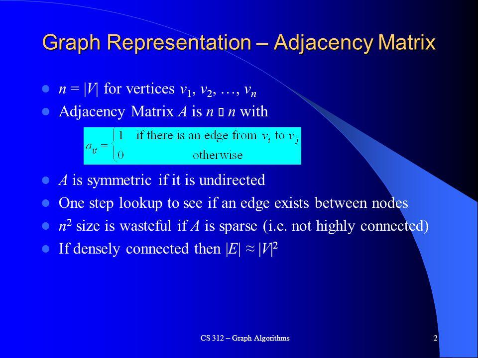 HW CS 312 – Graph Algorithms33 a e c d b 3 4 2 1 5 9