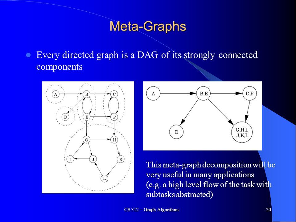 Meta-Graphs Every directed graph is a DAG of its strongly connected components CS 312 – Graph Algorithms20 This meta-graph decomposition will be very useful in many applications (e.g.