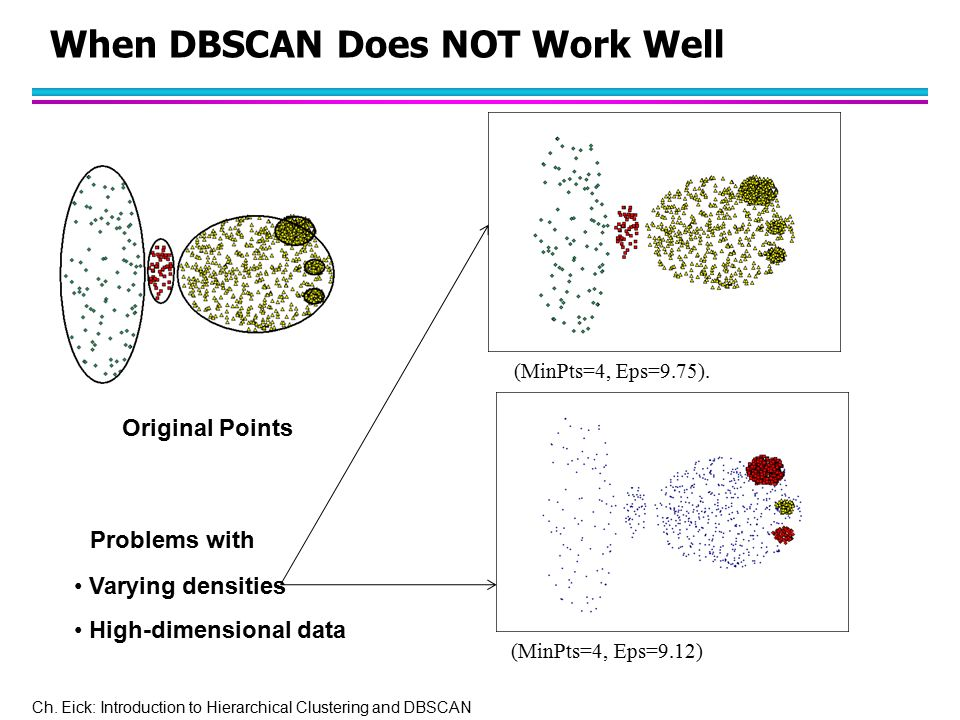 Ch. Eick: Introduction to Hierarchical Clustering and DBSCAN When DBSCAN Does NOT Work Well Original Points (MinPts=4, Eps=9.75). (MinPts=4, Eps=9.12)