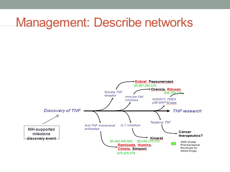 Management: Describe networks NIH-supported milestone discovery event