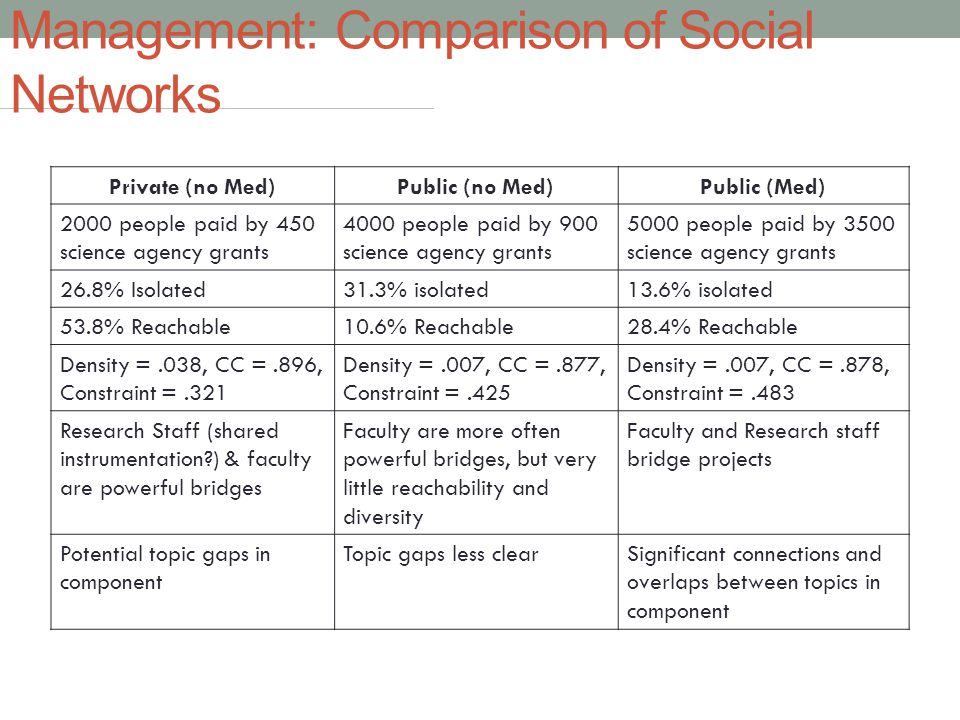 Management: Comparison of Social Networks Private (no Med)Public (no Med)Public (Med) 2000 people paid by 450 science agency grants 4000 people paid by 900 science agency grants 5000 people paid by 3500 science agency grants 26.8% Isolated31.3% isolated13.6% isolated 53.8% Reachable10.6% Reachable28.4% Reachable Density =.038, CC =.896, Constraint =.321 Density =.007, CC =.877, Constraint =.425 Density =.007, CC =.878, Constraint =.483 Research Staff (shared instrumentation ) & faculty are powerful bridges Faculty are more often powerful bridges, but very little reachability and diversity Faculty and Research staff bridge projects Potential topic gaps in component Topic gaps less clearSignificant connections and overlaps between topics in component