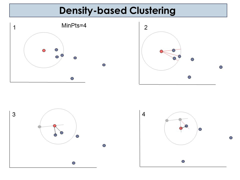 Density-based Clustering 5 6 7 8