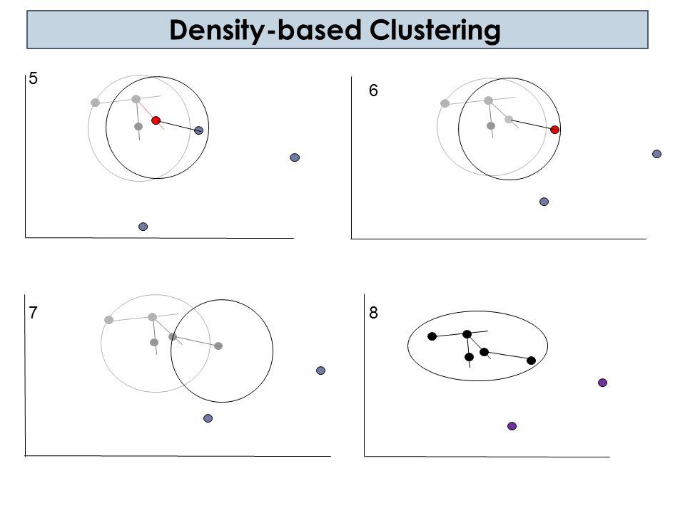 DBSCAN: Sensitive to Parameters