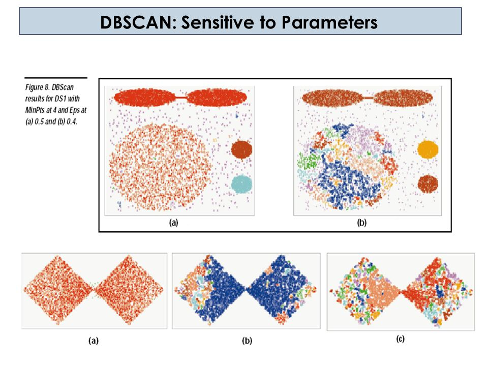 3.4.3 OPTICS Motivation  Very different local densities may be needed to reveal clusters in different regions  Clusters A, B, C 1, C 2, and C 3 cannot be detected using one global density parameter  A global density parameter can detect either A, B, C or C 1, C 2, C 3  Solutions  Use OPTICS A B C C1C1 C2C2 C3C3