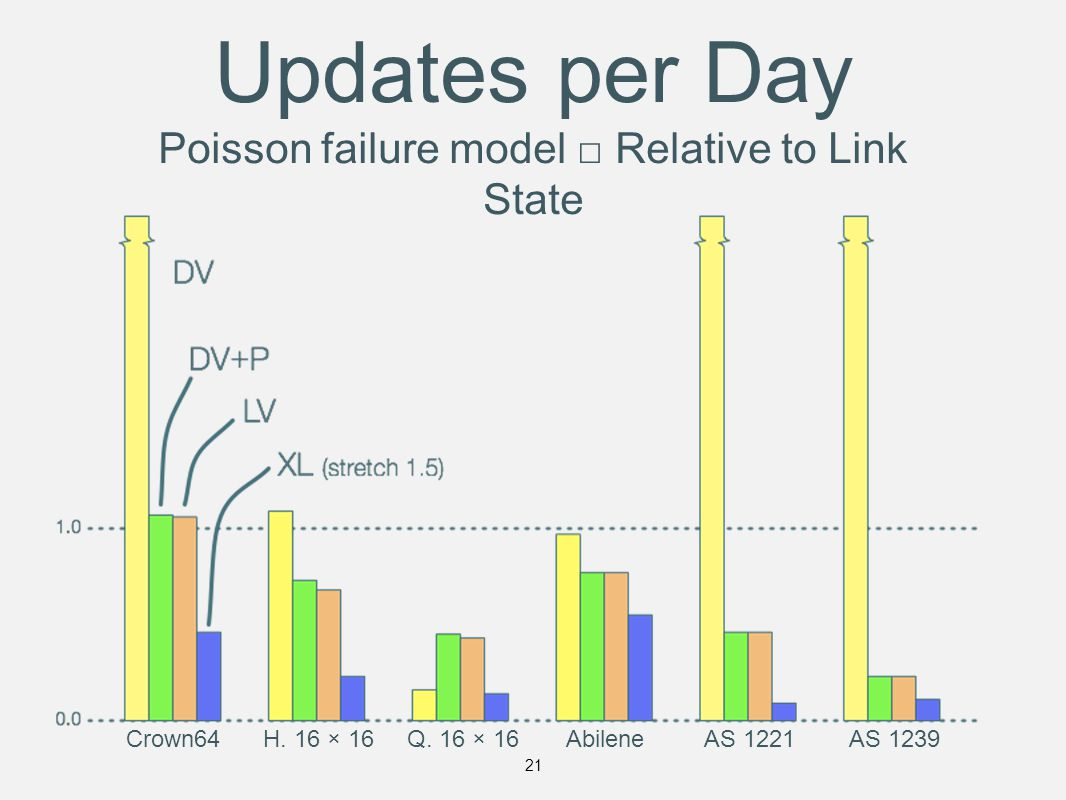 Updates per Day Poisson failure model □ Relative to Link State Crown64H.