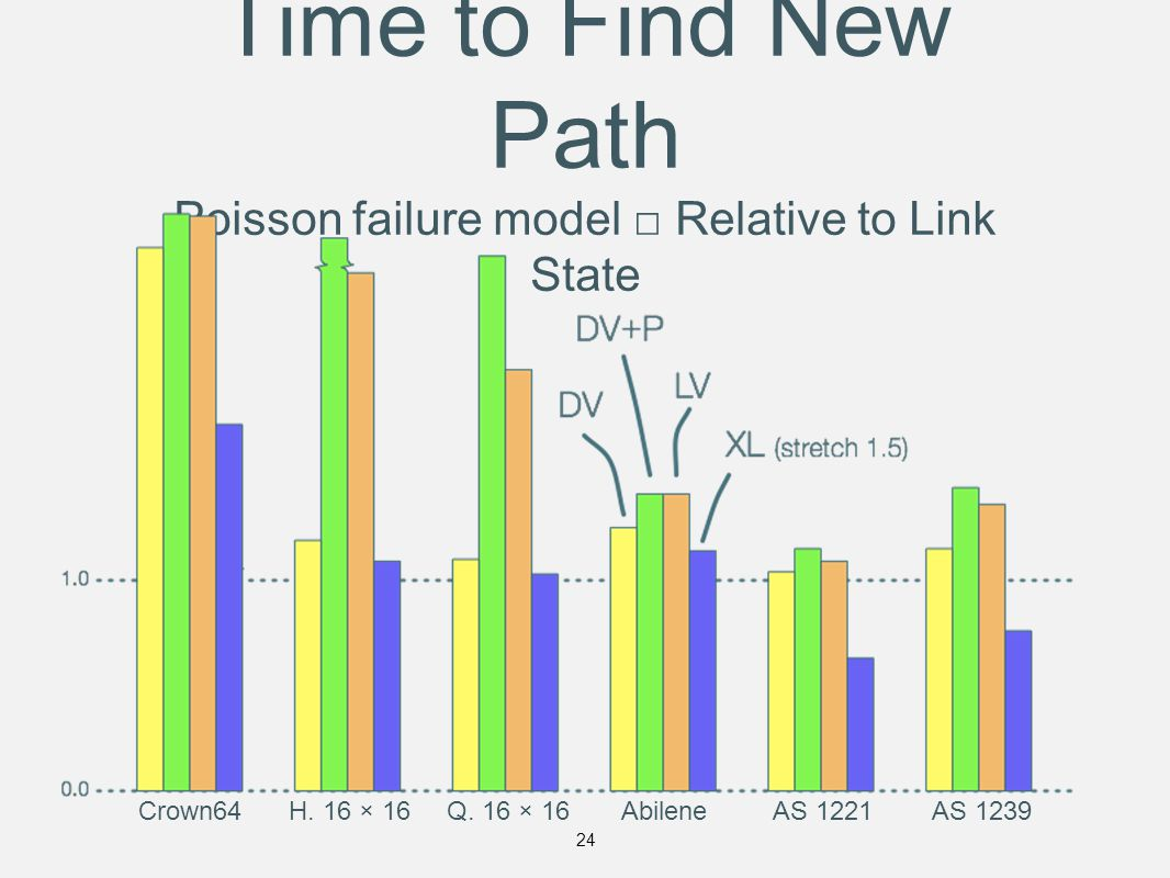 Time to Find New Path Poisson failure model □ Relative to Link State Crown64H.