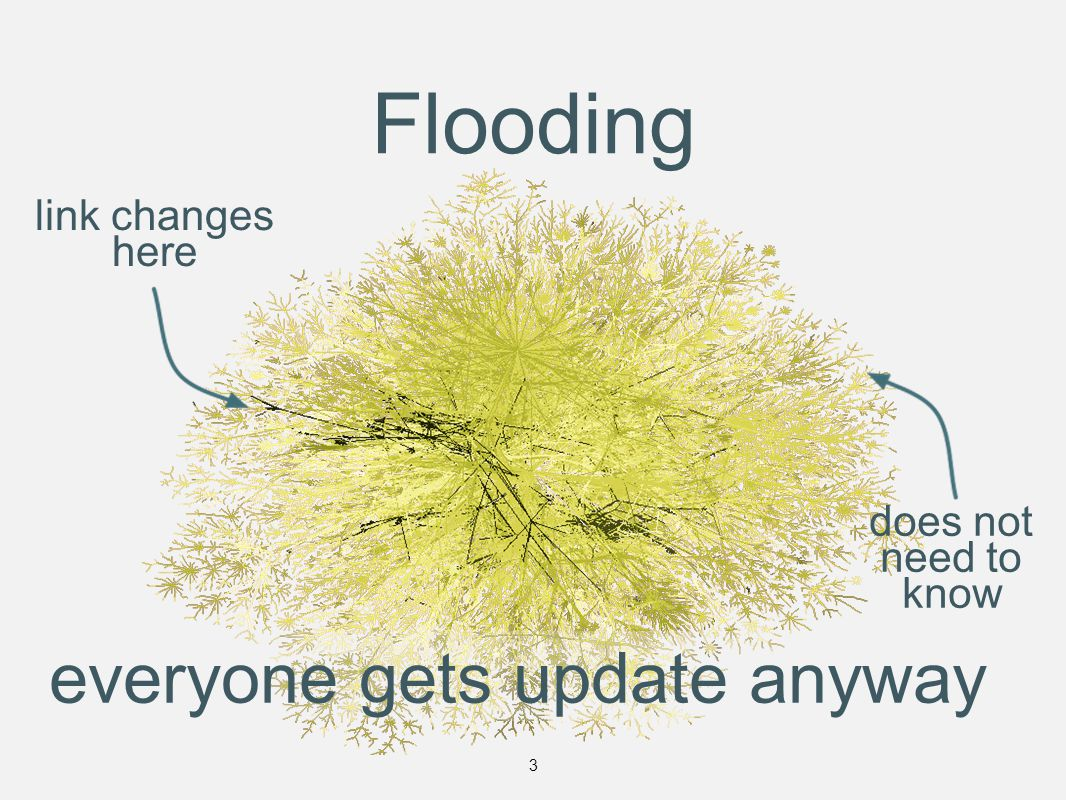 Flooding link changes here everyone gets update anyway does not need to know 3