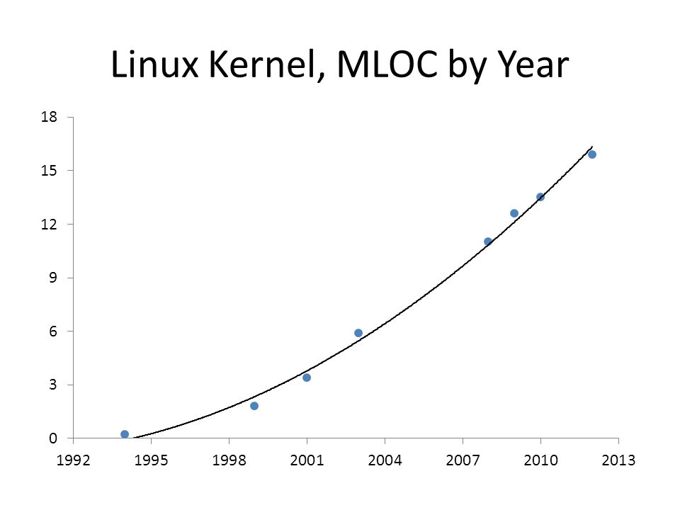 Linux Kernel, MLOC by Year