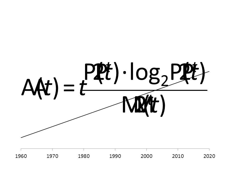 P M A PP(t) M(t) A(t) P(t)2t2t 2t2t 2t2t ∙log 2 =t