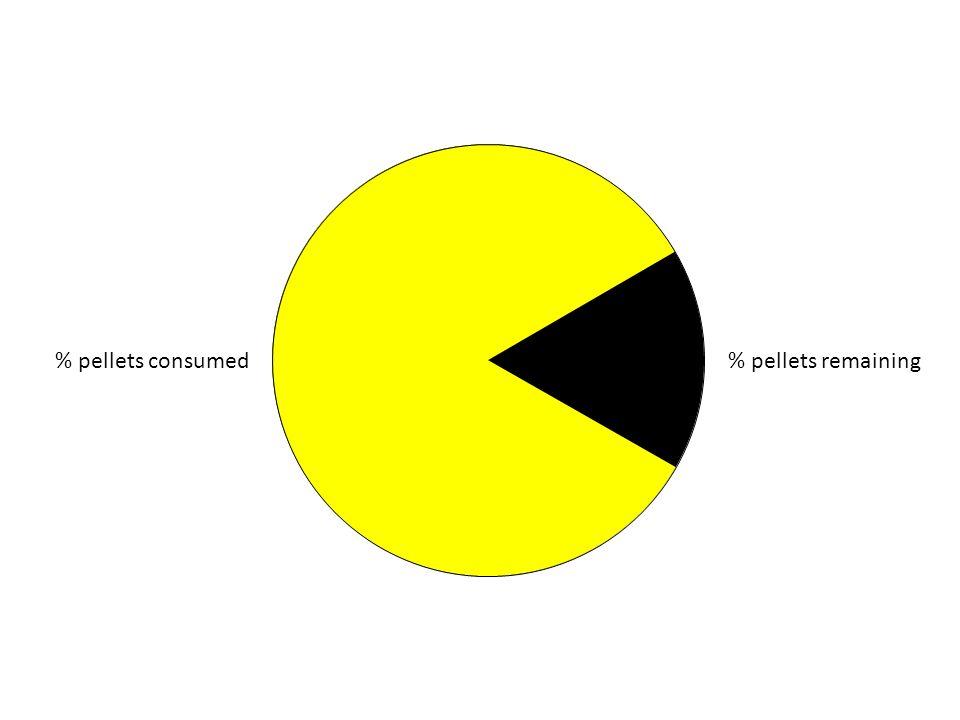 % pellets consumed% pellets remaining