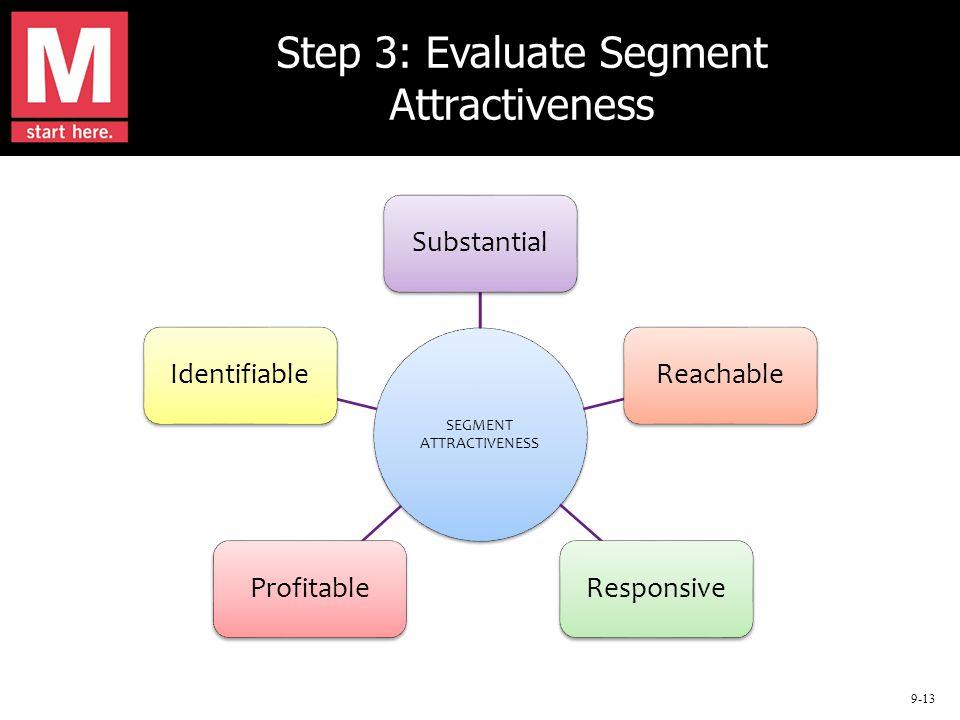 9-13 Step 3: Evaluate Segment Attractiveness SEGMENT ATTRACTIVENESS SubstantialReachableResponsiveProfitableIdentifiable
