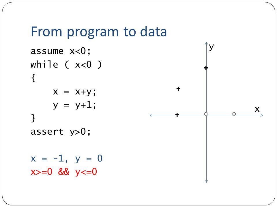 From program to data assume x<0; while ( x<0 ) { x = x+y; y = y+1; } assert y>0; x = -1, y = 0 x>=0 && y<=0 + + + x y
