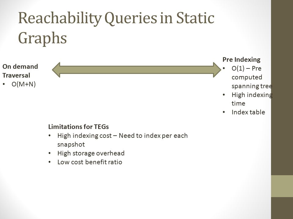 Reachability Queries in Static Graphs On demand Traversal O(M+N) Pre Indexing O(1) – Pre computed spanning tree High indexing time Index table Limitations for TEGs High indexing cost – Need to index per each snapshot High storage overhead Low cost benefit ratio