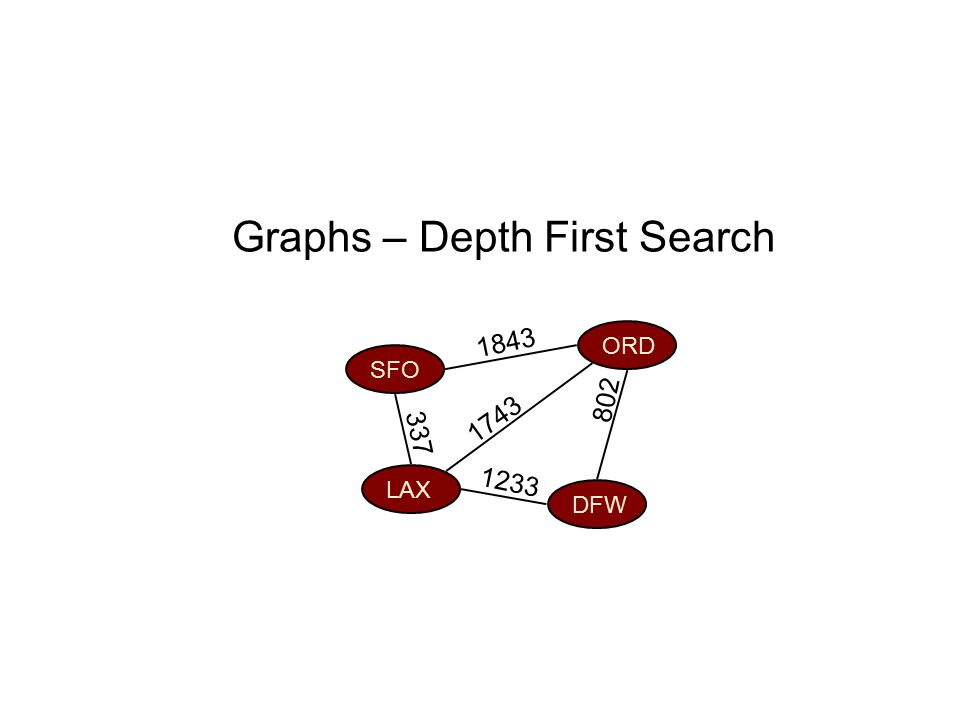 Graphs – Depth First Search ORD DFW SFO LAX 802 1743 1843 1233 337