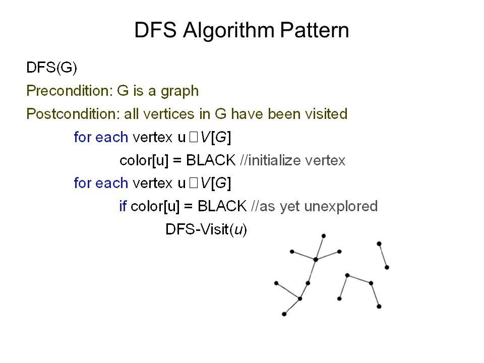 DFS Algorithm Pattern