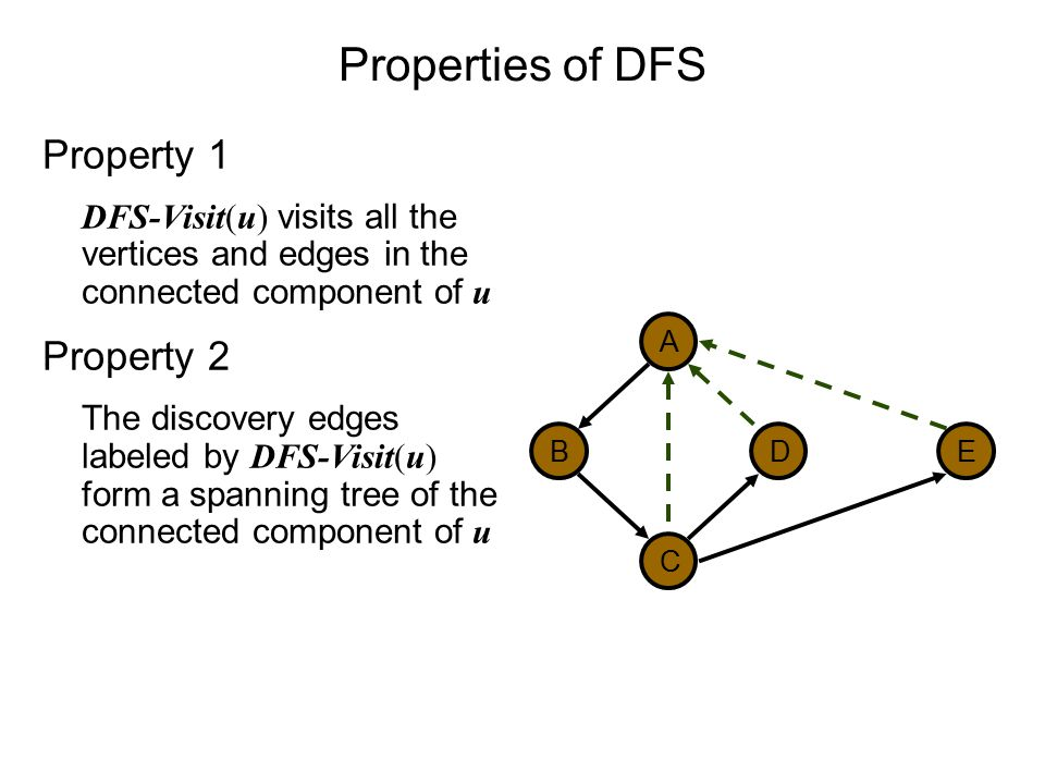 Properties of DFS Property 1 DFS-Visit(u) visits all the vertices and edges in the connected component of u Property 2 The discovery edges labeled by DFS-Visit(u) form a spanning tree of the connected component of u DB A C E