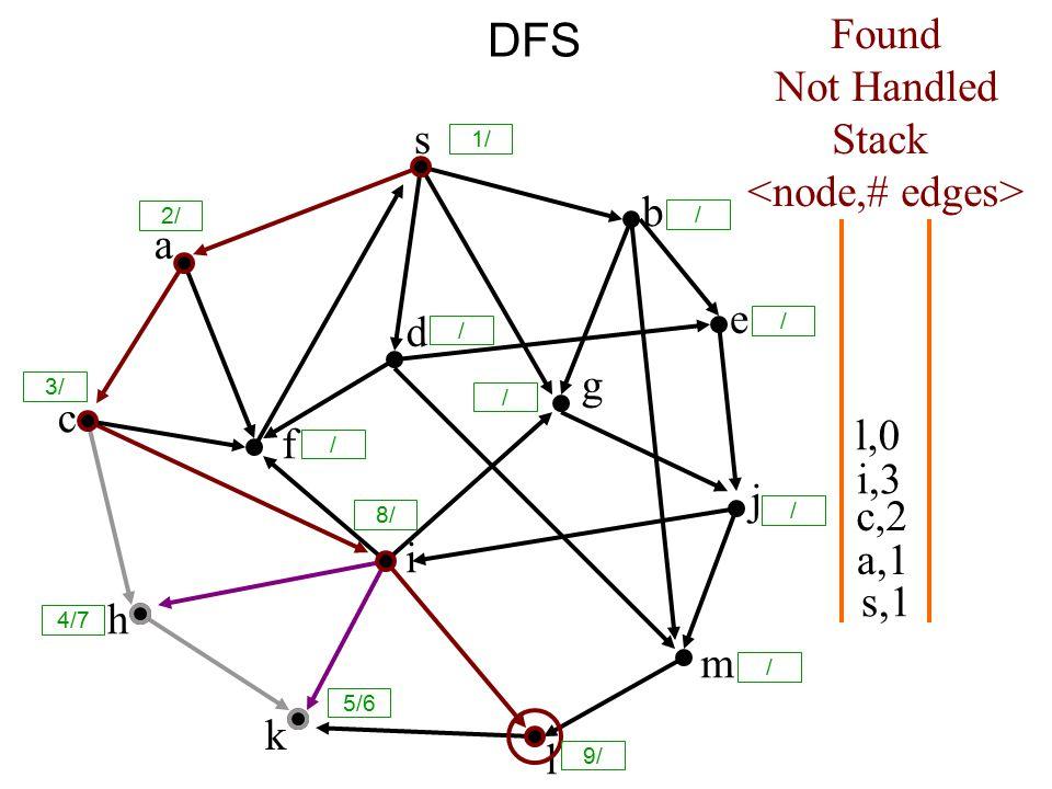 DFS s a c h k f i l m j e b g d s,1 Found Not Handled Stack a,1 c,2 i,3 l,0 8/ 1/ / 2/ 3/ / / / / / 9/ 5/6 4/7 /