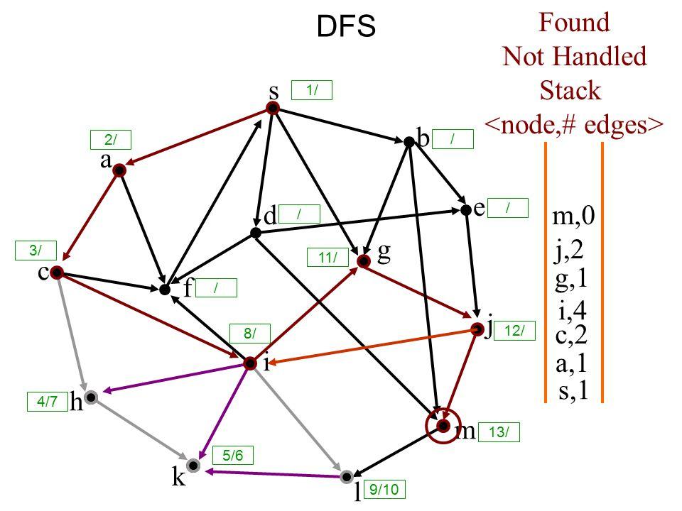 DFS s a c h k f i l m j e b g d s,1 Found Not Handled Stack a,1 c,2 i,4 g,1 j,2 m,0 8/ 1/ / 2/ 3/ / / 11/ 12/ 13/ 9/10 5/6 4/7 /