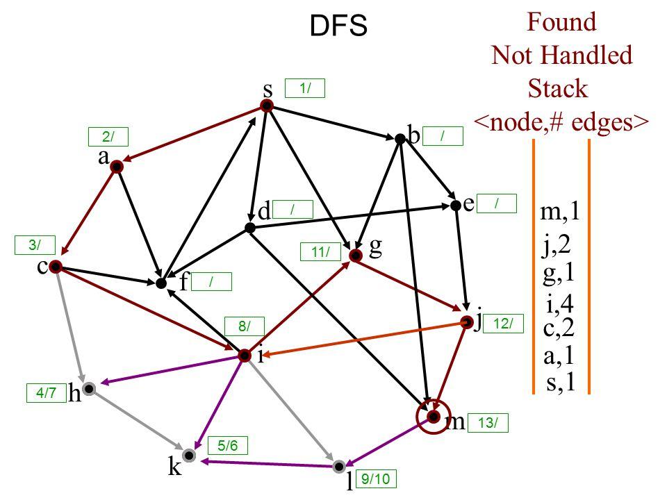 DFS s a c h k f i l m j e b g d s,1 Found Not Handled Stack a,1 c,2 i,4 g,1 j,2 m,1 8/ 1/ / 2/ 3/ / / 11/ 12/ 13/ 9/10 5/6 4/7 /