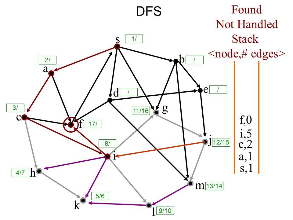DFS s a c h k f i l m j e b g d s,1 Found Not Handled Stack a,1 c,2 i,5 f,0 8/ 1/ / 2/ 3/ 17/ / 11/16 12/15 13/14 9/10 5/6 4/7 /