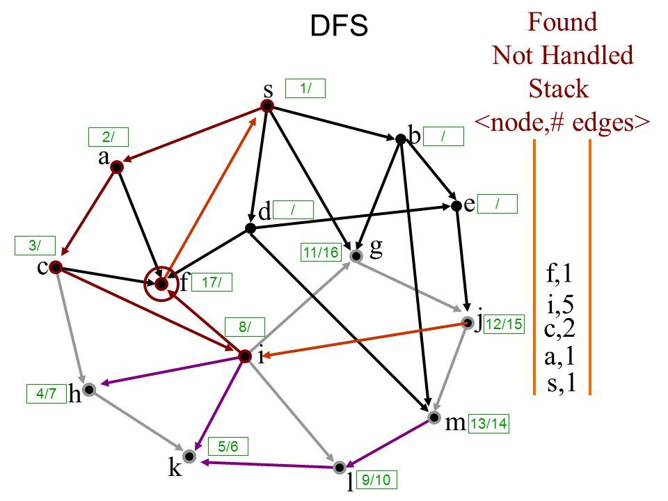 DFS s a c h k f i l m j e b g d s,1 Found Not Handled Stack a,1 c,2 i,5 f,1 8/ 1/ / 2/ 3/ 17/ / 11/16 12/15 13/14 9/10 5/6 4/7 /