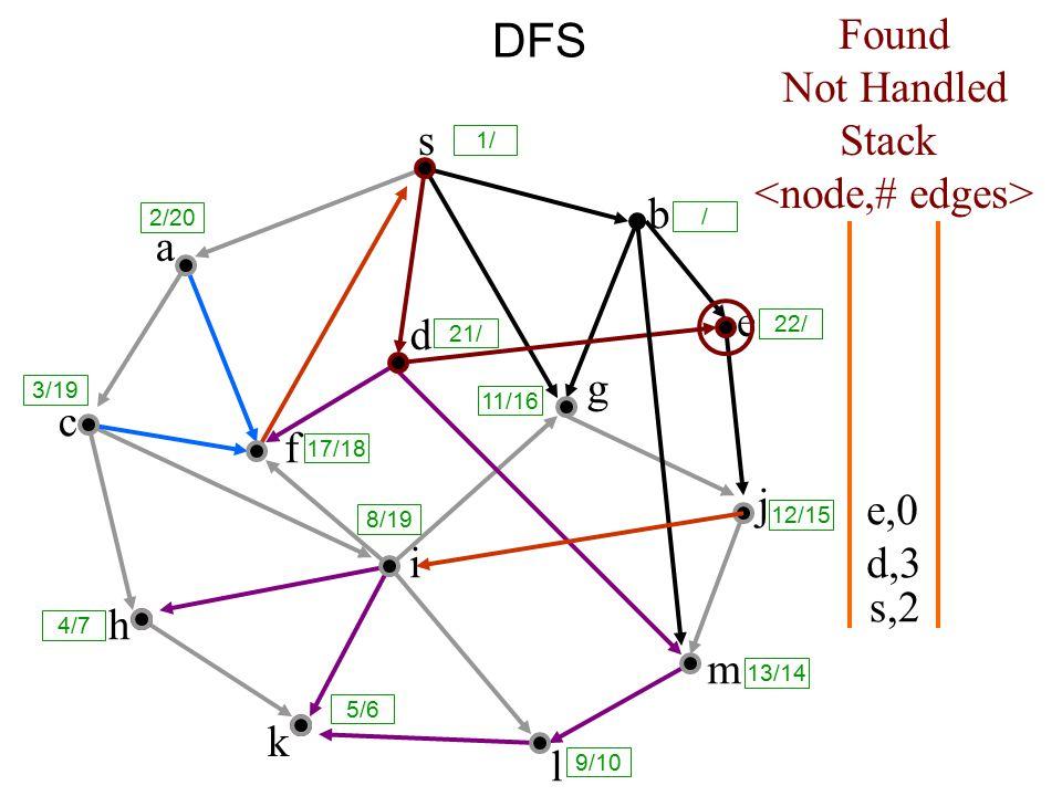 DFS s a c h k f i l m j e b g d s,2 Found Not Handled Stack d,3 e,0 8/19 1/ / 2/20 3/19 17/18 21/ 11/16 12/15 13/14 9/10 5/6 4/7 22/