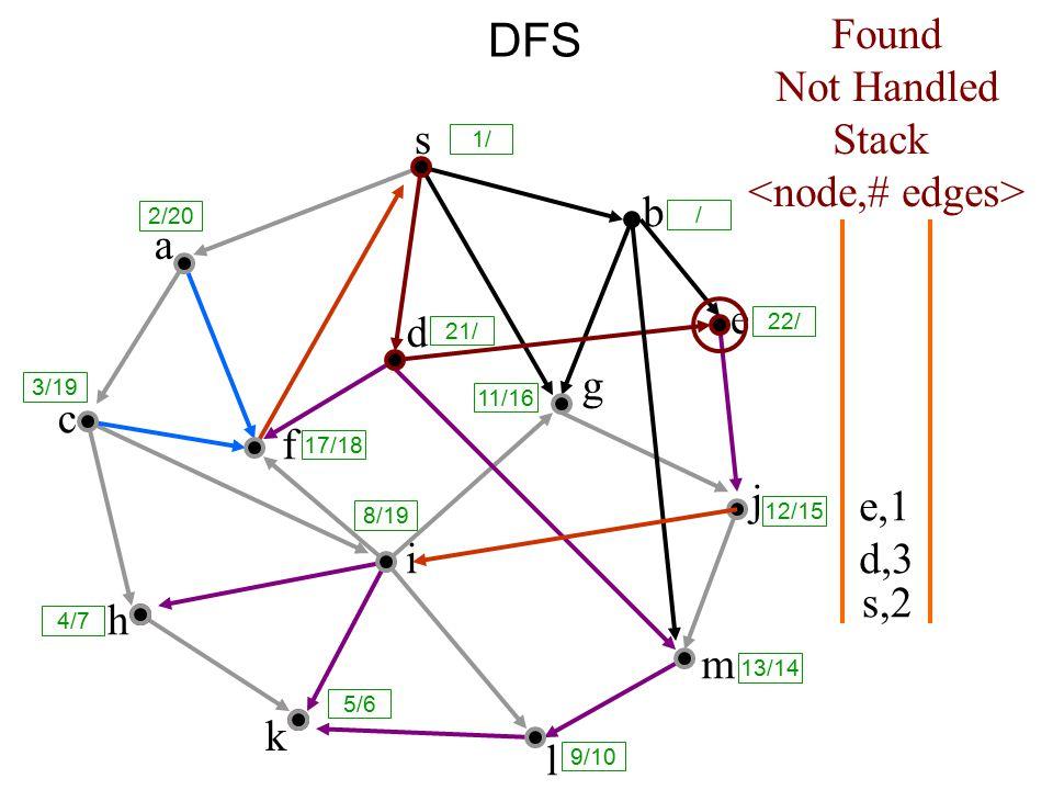 DFS s a c h k f i l m j e b g d s,2 Found Not Handled Stack d,3 e,1 8/19 1/ / 2/20 3/19 17/18 21/ 11/16 12/15 13/14 9/10 5/6 4/7 22/