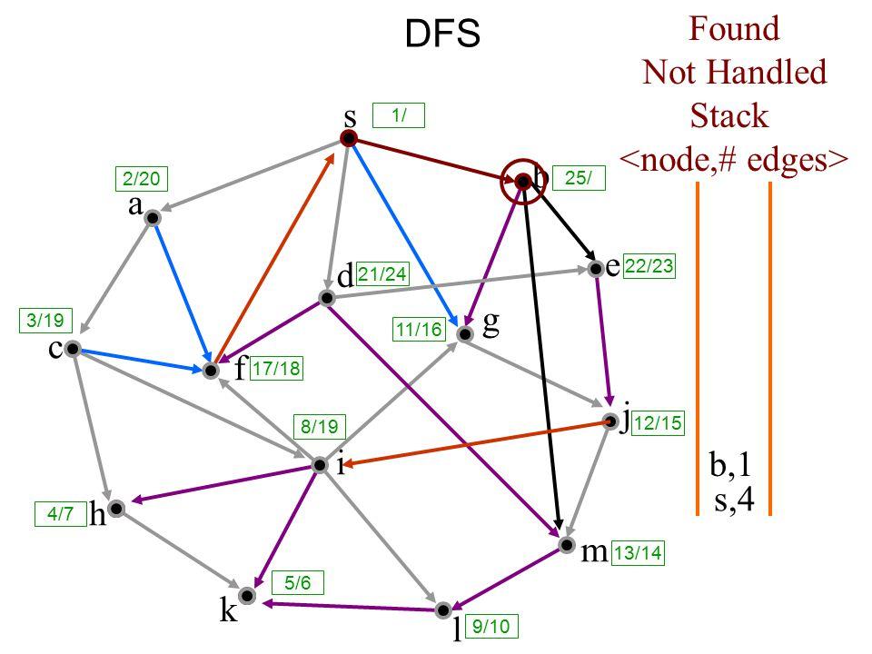 DFS s a c h k f i l m j e b g d s,4 Found Not Handled Stack b,1 8/19 1/ 25/ 2/20 3/19 17/18 21/24 11/16 12/15 13/14 9/10 5/6 4/7 22/23