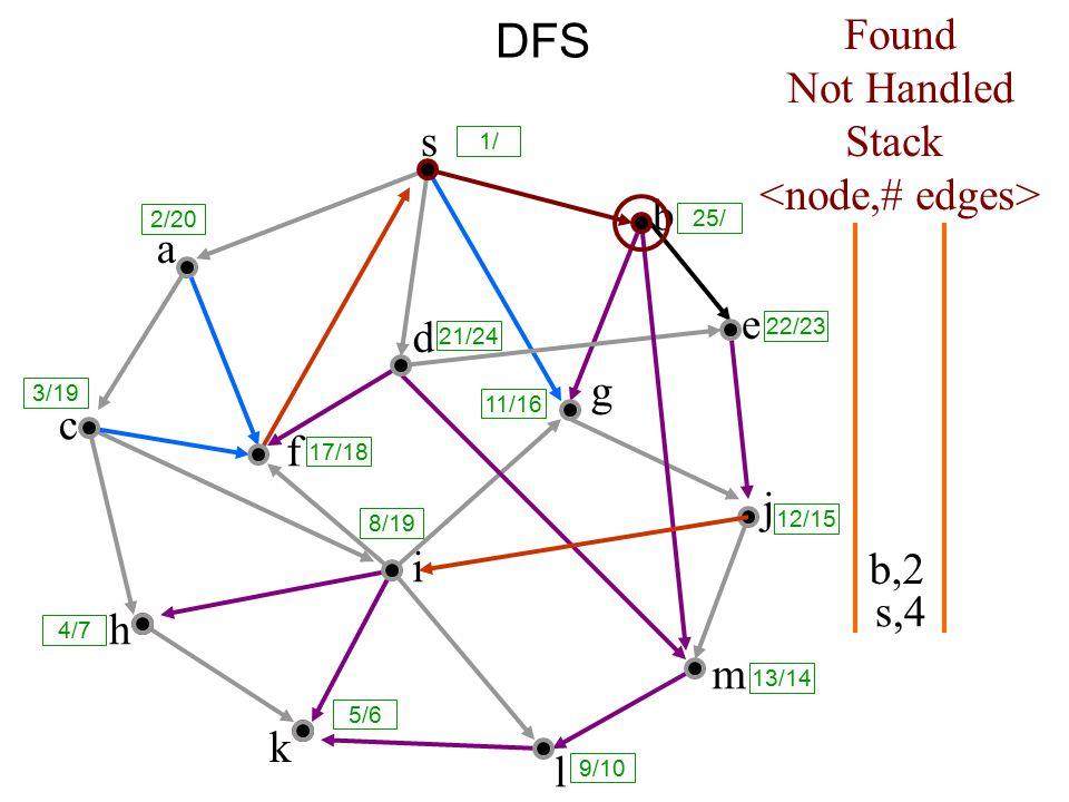 DFS s a c h k f i l m j e b g d s,4 Found Not Handled Stack b,2 8/19 1/ 25/ 2/20 3/19 17/18 21/24 11/16 12/15 13/14 9/10 5/6 4/7 22/23