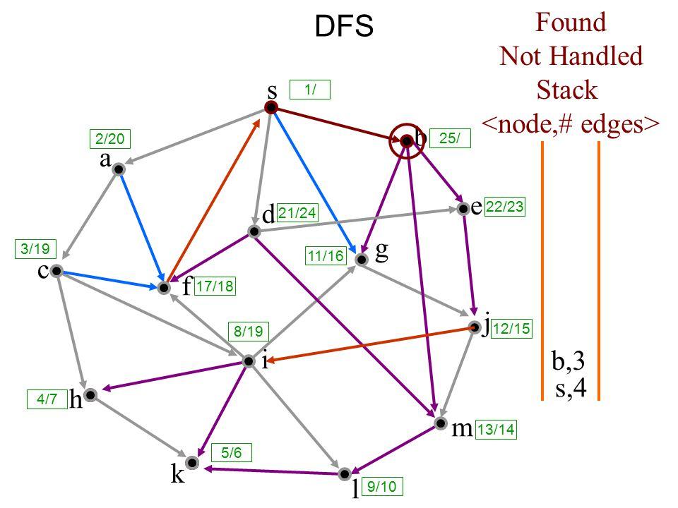 DFS s a c h k f i l m j e b g d s,4 Found Not Handled Stack b,3 8/19 1/ 25/ 2/20 3/19 17/18 21/24 11/16 12/15 13/14 9/10 5/6 4/7 22/23