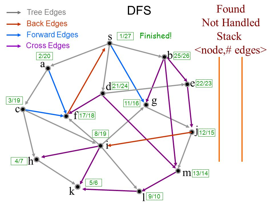 Classification of Edges in DFS 1.Tree edges are edges in the depth-first forest G π.