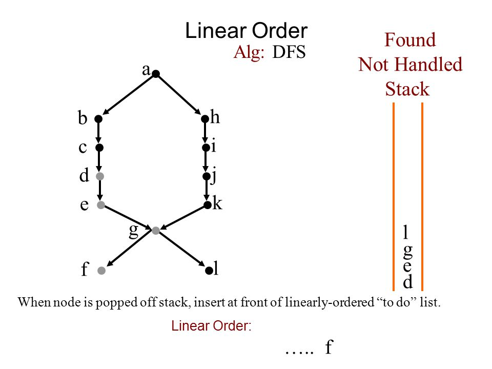 Linear Order a b h c i d j e k f g Found Not Handled Stack Alg: DFS d e g l l When node is popped off stack, insert at front of linearly-ordered to do list.