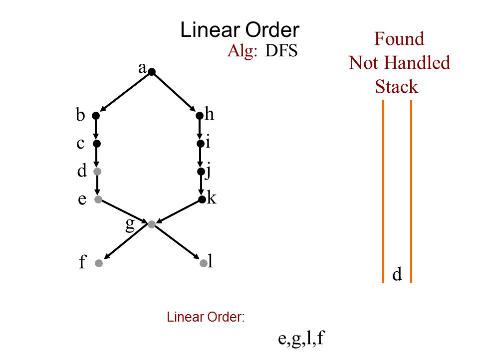 Linear Order a b h c i d j e k f g Found Not Handled Stack Alg: DFS d l e,g,l,f Linear Order: