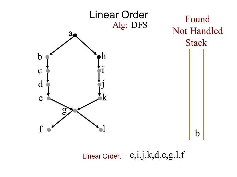 Linear Order a b h c i d j e k f g Found Not Handled Stack Alg: DFS b l c,i,j,k,d,e,g,l,f Linear Order: