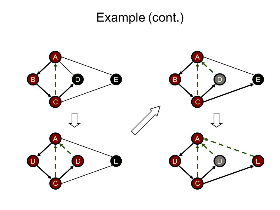 Example (cont.) DB A C E DB A C E DB A C E D B A C E