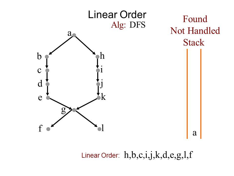 Linear Order a b h c i d j e k f g Found Not Handled Stack Alg: DFS a l h,b,c, i,j,k,d,e,g,l,f Linear Order: