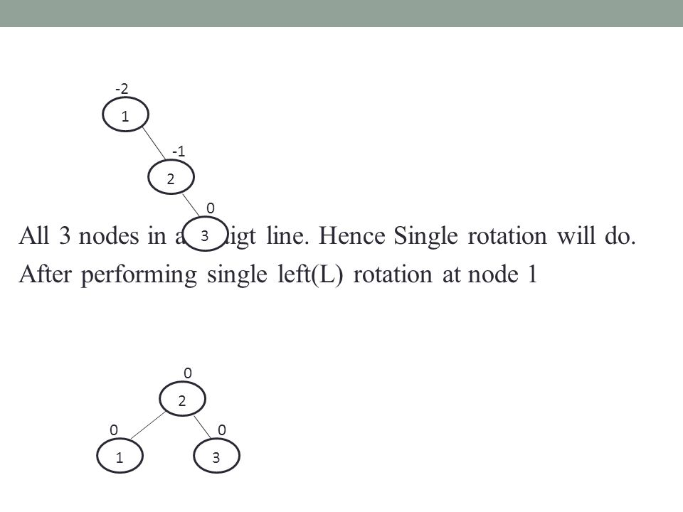 All 3 nodes in a straigt line. Hence Single rotation will do. After performing single left(L) rotation at node 1 1 2 3 -2 0 1 2 3 0 0 0