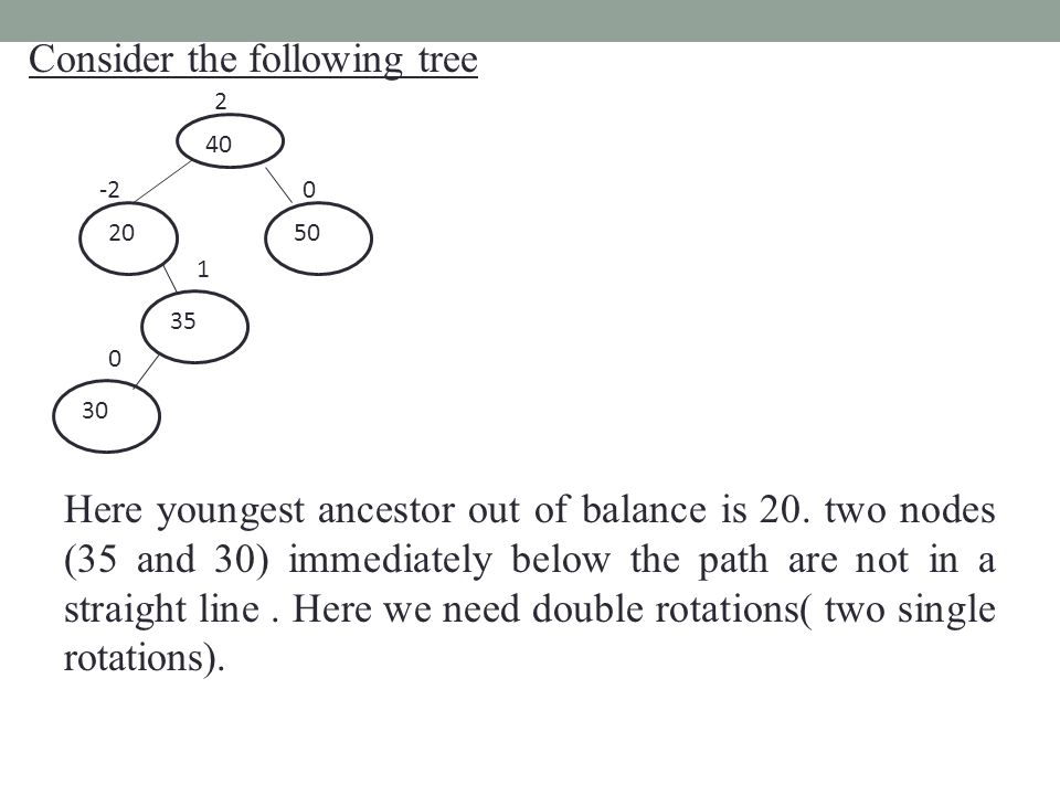 Consider the following tree 20 40 50 -2 2 0 35 1 30 0 Here youngest ancestor out of balance is 20.