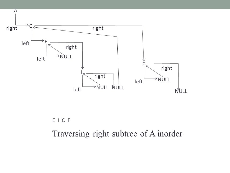 Traversing right subtree of A inorder C A right E left I NULL left NULL right NULL F left NULL right NULL EICF