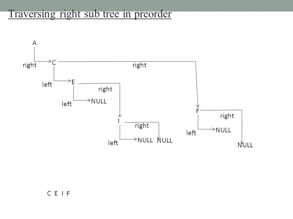 Traversing right sub tree in preorder C A right E left I NULL left NULL right NULL left NULL right NULL CEI F F